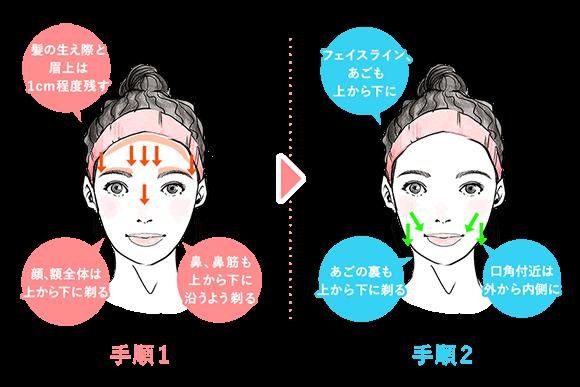顔の自己処理の手順