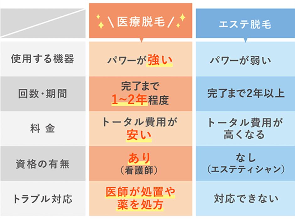 特徴の比較